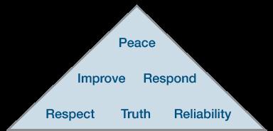 our-core-values-light